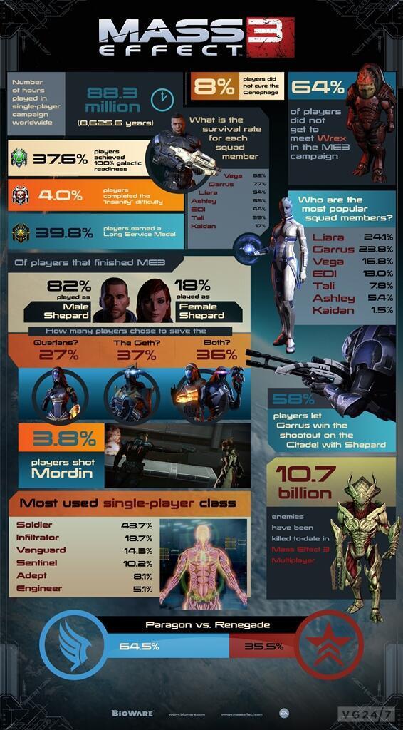 Mass Effect 3 Info