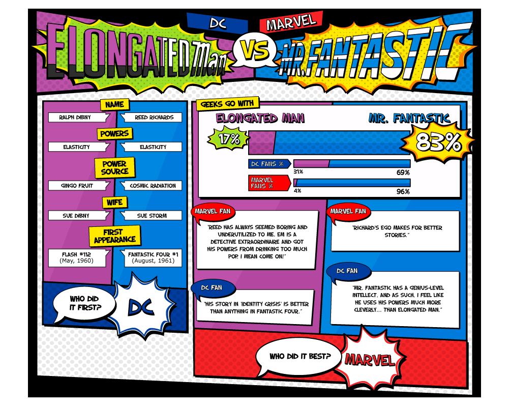 DC vs Marvel 01