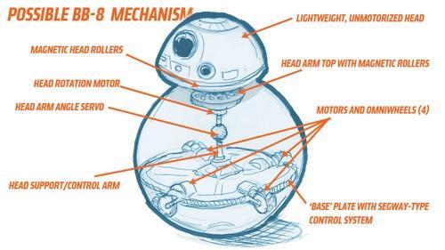 Possivel especificação do BB-8