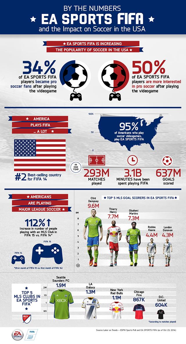 fifa infografico futebol eua
