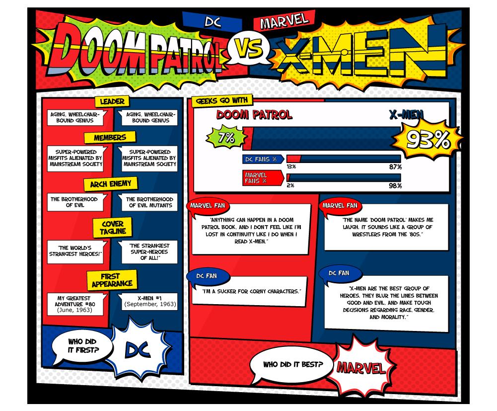 DC vs Marvel 10